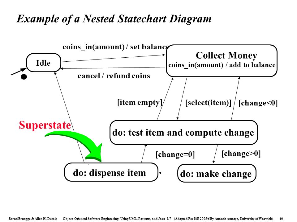 Example of a Nested Statechart Diagram