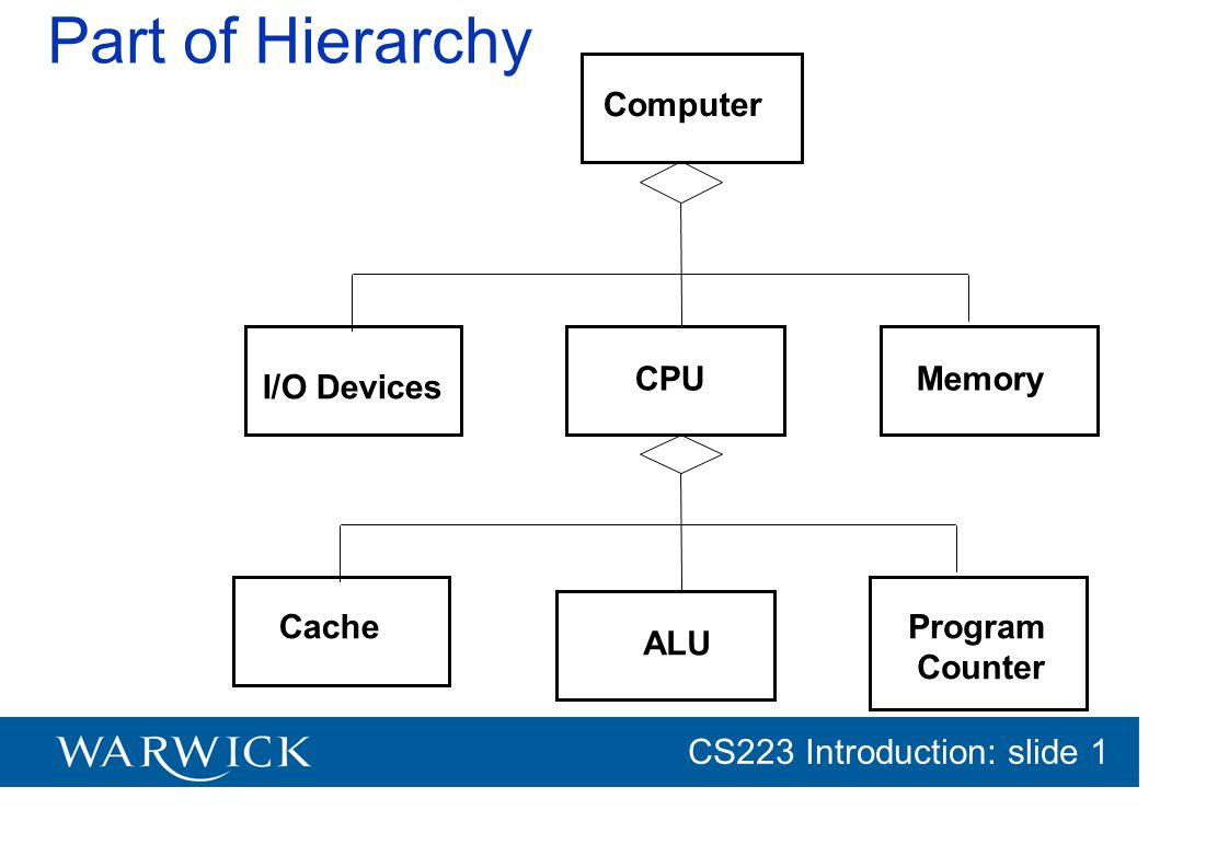 Part of Hierarchy Computer CPU Memory I/O Devices Cache Program