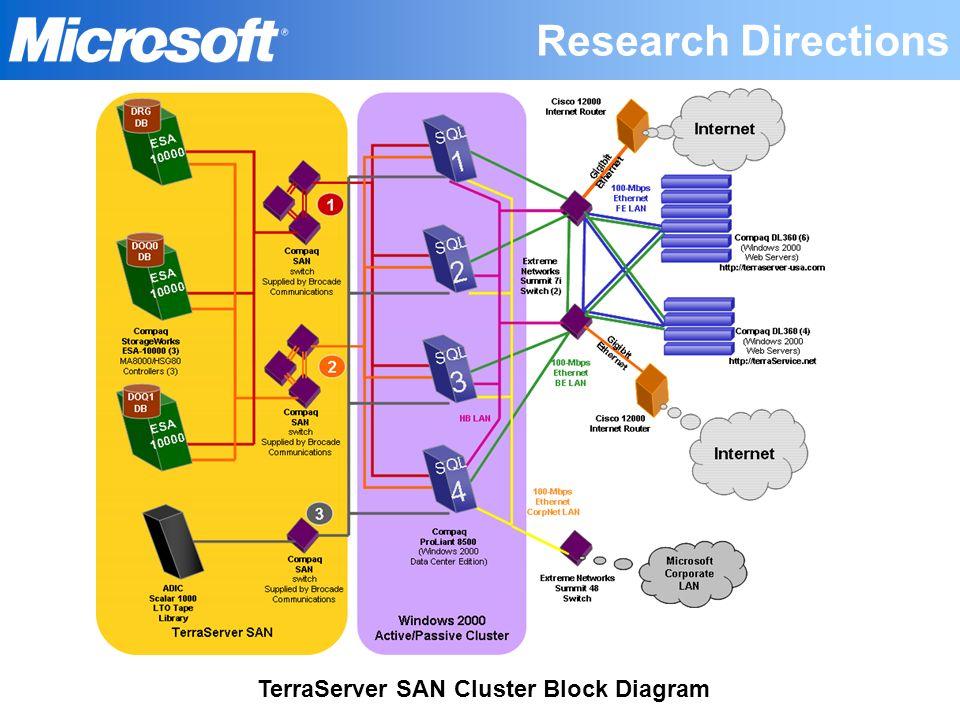 TerraServer SAN Cluster Block Diagram