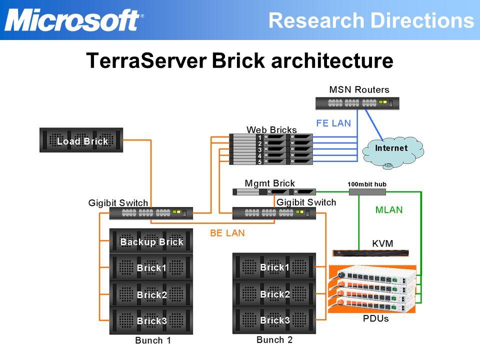 TerraServer Brick architecture
