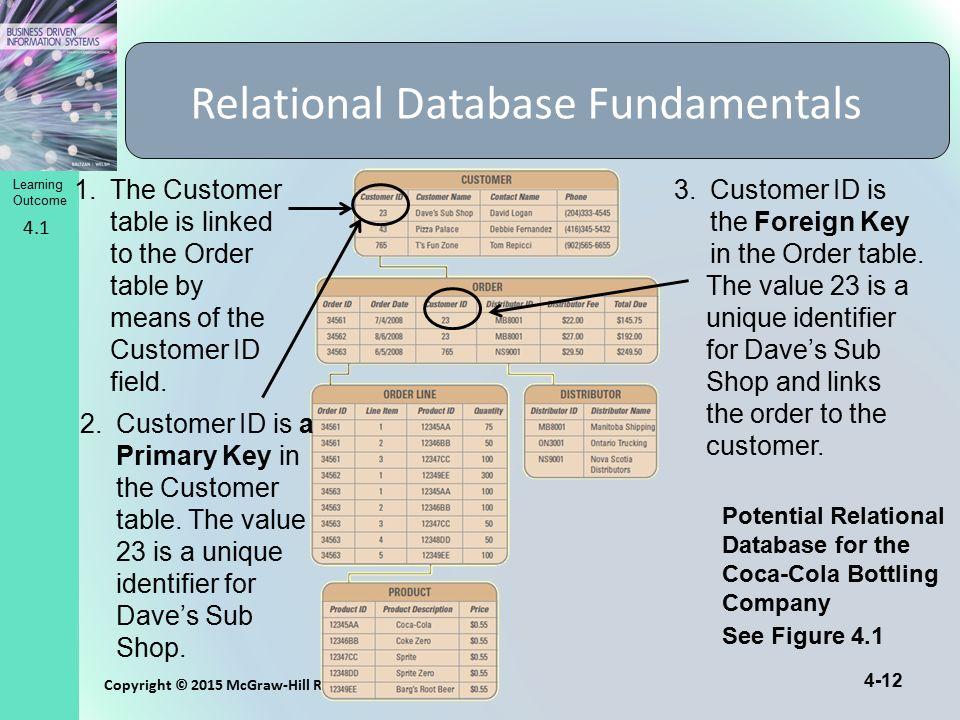 Relational Database Fundamentals