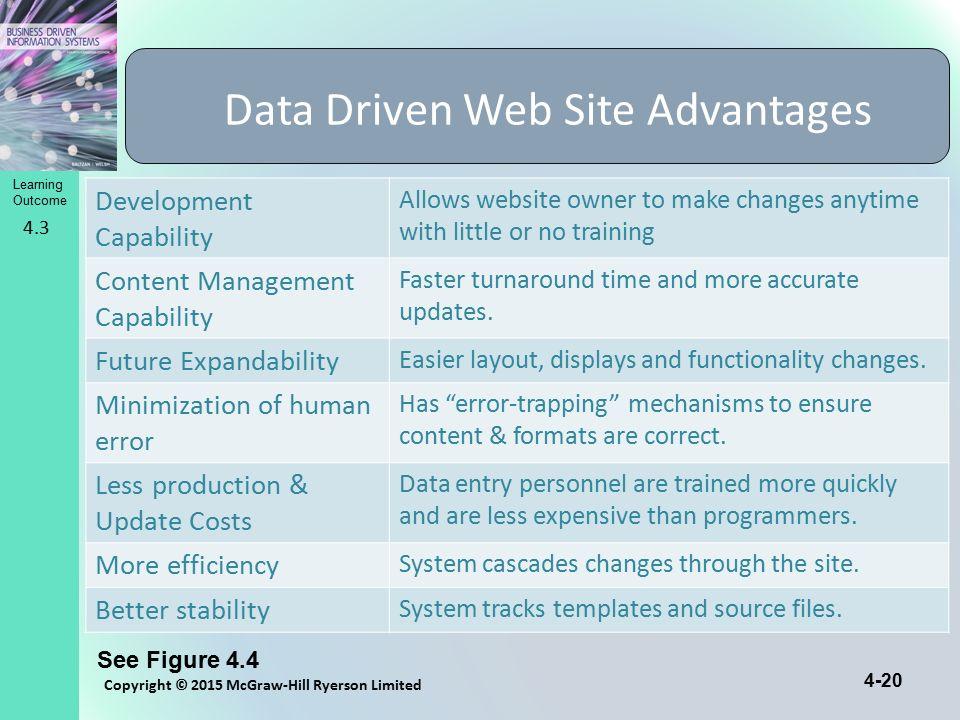 Data Driven Web Site Advantages