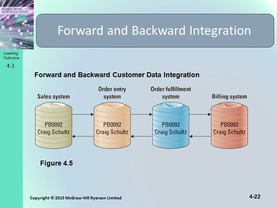 Forward and Backward Integration