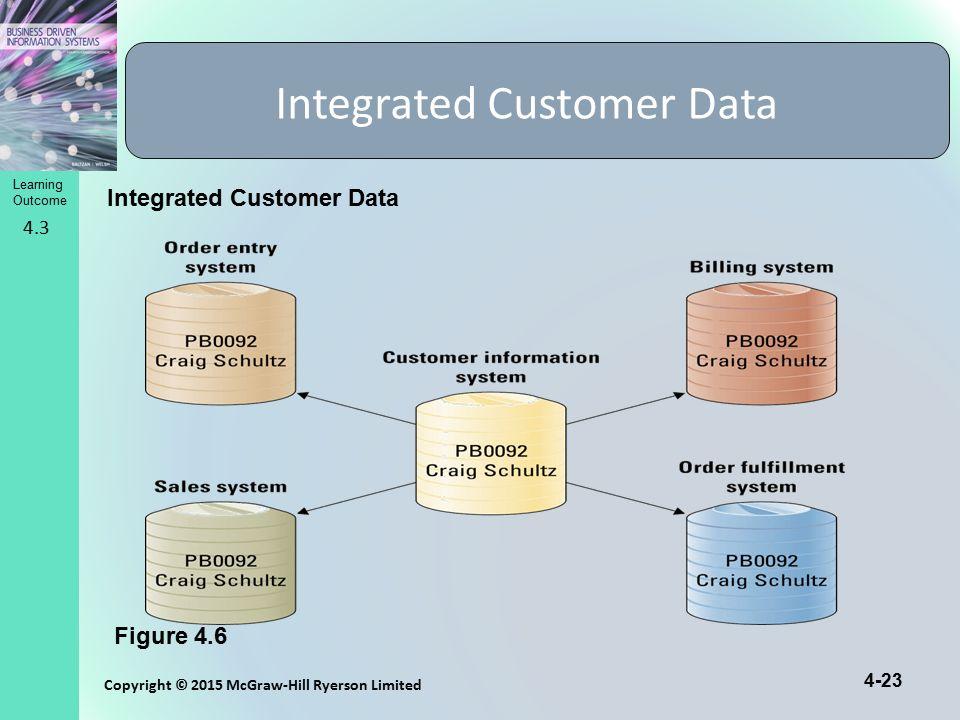 Integrated Customer Data