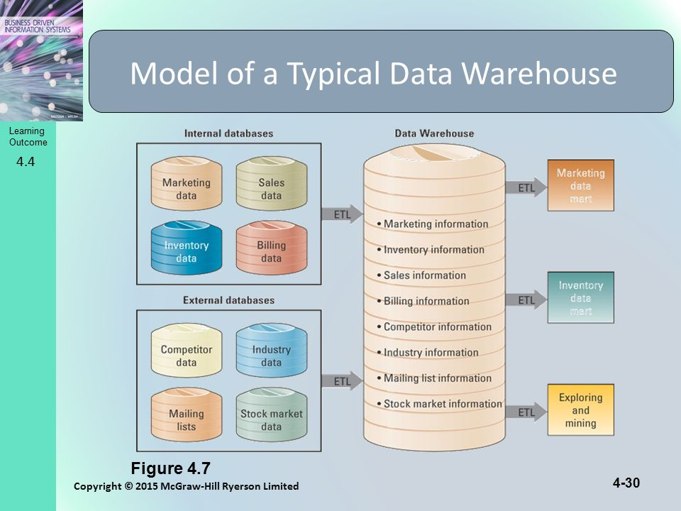 Model of a Typical Data Warehouse