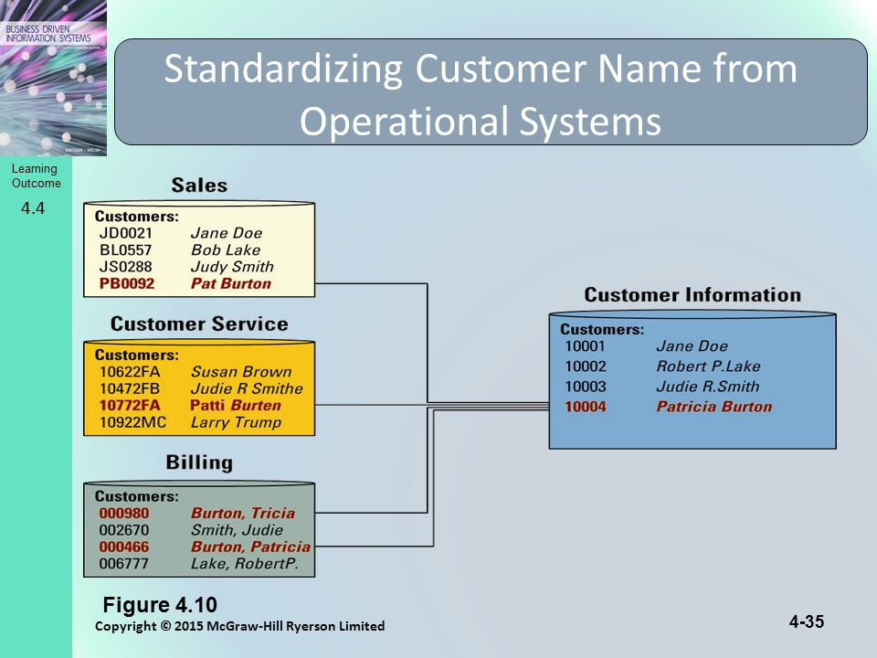 Standardizing Customer Name from Operational Systems