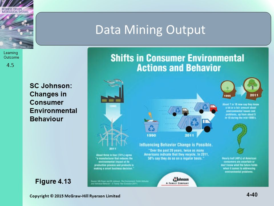 Data Mining Output SC Johnson: Changes in Consumer Environmental