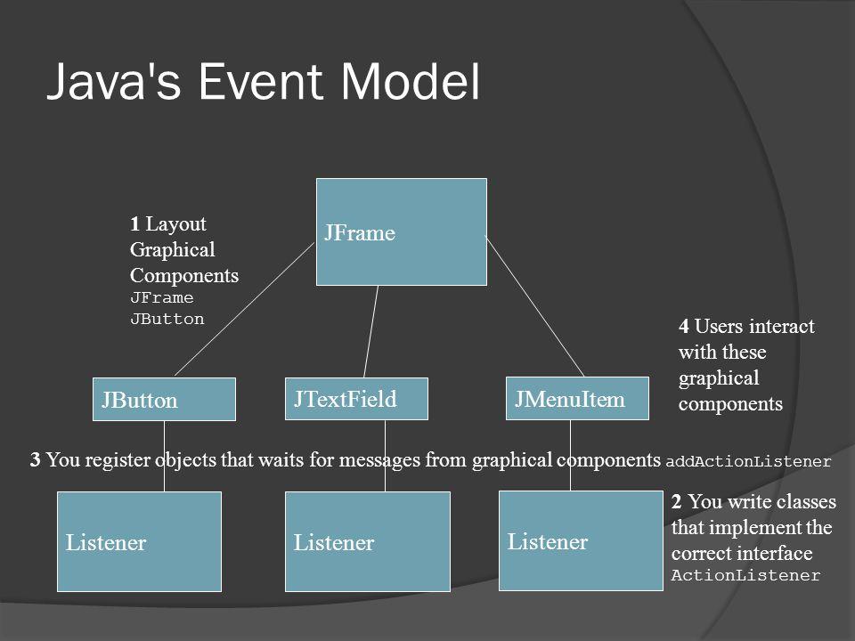 Java s Event Model JFrame JButton JTextField JMenuItem Listener