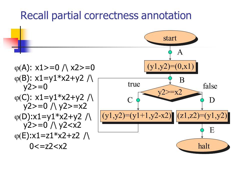 Recall partial correctness annotation