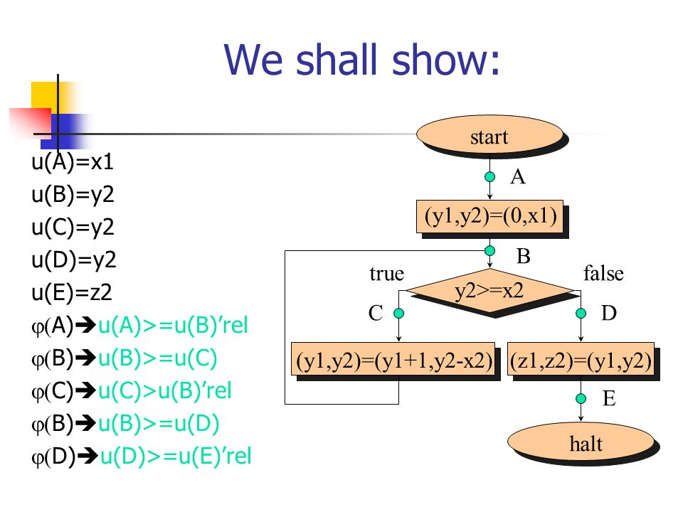 We shall show: start halt (y1,y2)=(y1+1,y2-x2) (z1,z2)=(y1,y2)