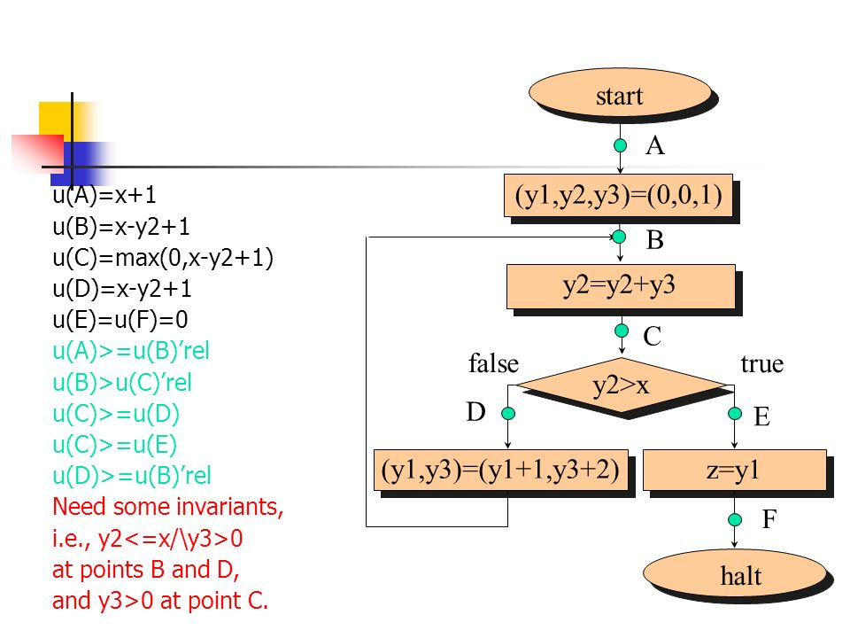 start (y1,y2,y3)=(0,0,1) A halt y2>x (y1,y3)=(y1+1,y3+2) z=y1 B C D