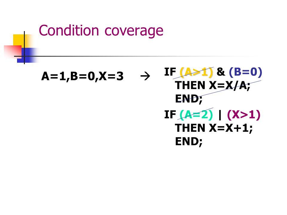 Condition coverage A=1,B=0,X=3  IF (A>1) & (B=0) THEN X=X/A; END;