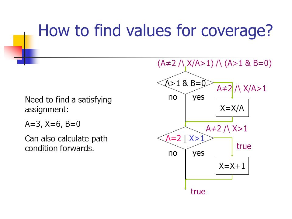 How to find values for coverage