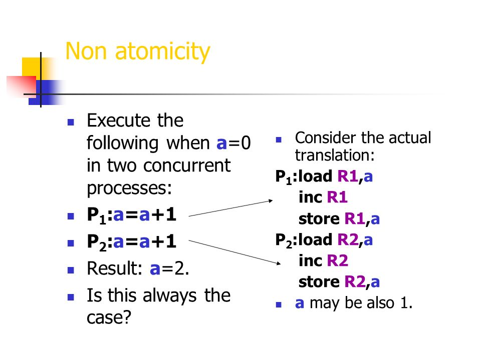 Non atomicity Execute the following when a=0 in two concurrent processes: P1:a=a+1. P2:a=a+1. Result: a=2.
