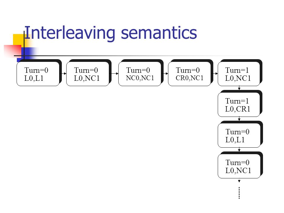 Interleaving semantics