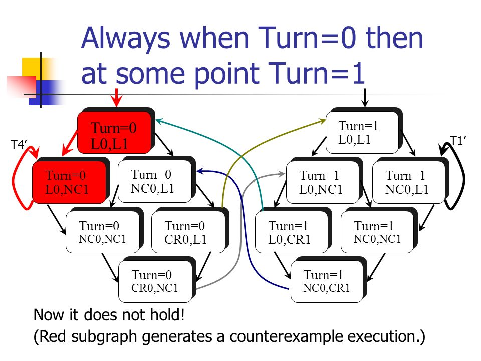 Always when Turn=0 then at some point Turn=1