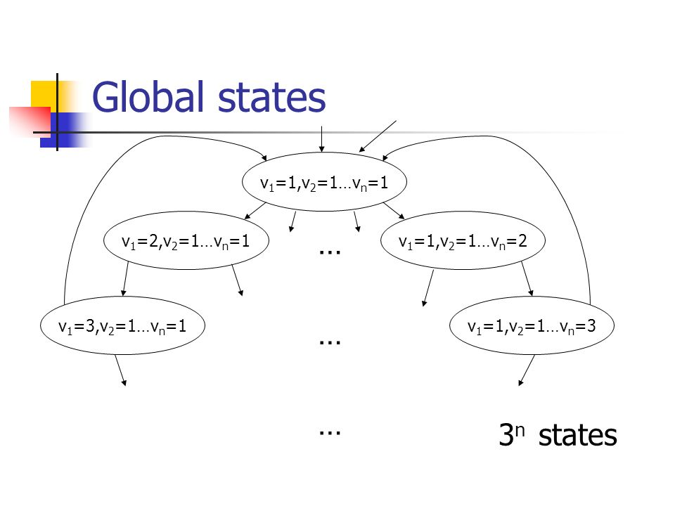 Global states … … … 3n states v1=1,v2=1…vn=1 v1=2,v2=1…vn=1
