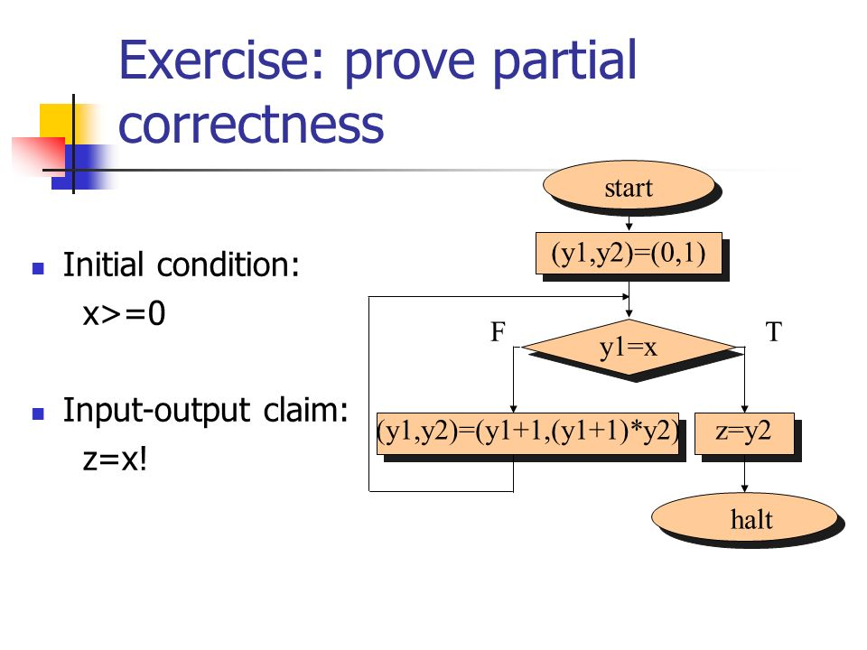 Exercise: prove partial correctness
