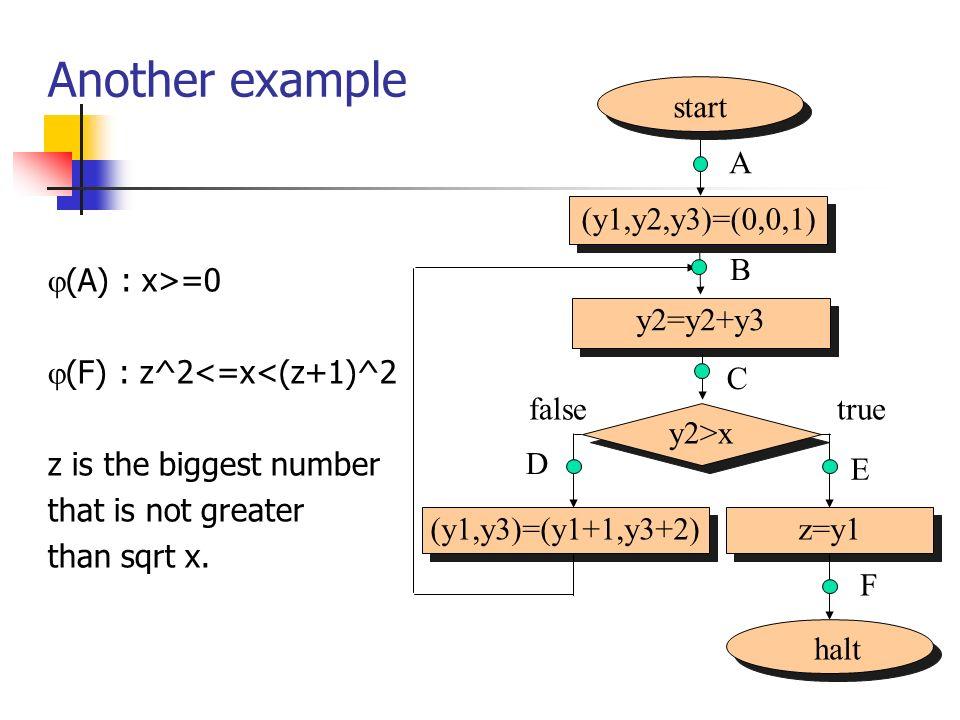 Another example start (y1,y2,y3)=(0,0,1) A halt y2>x