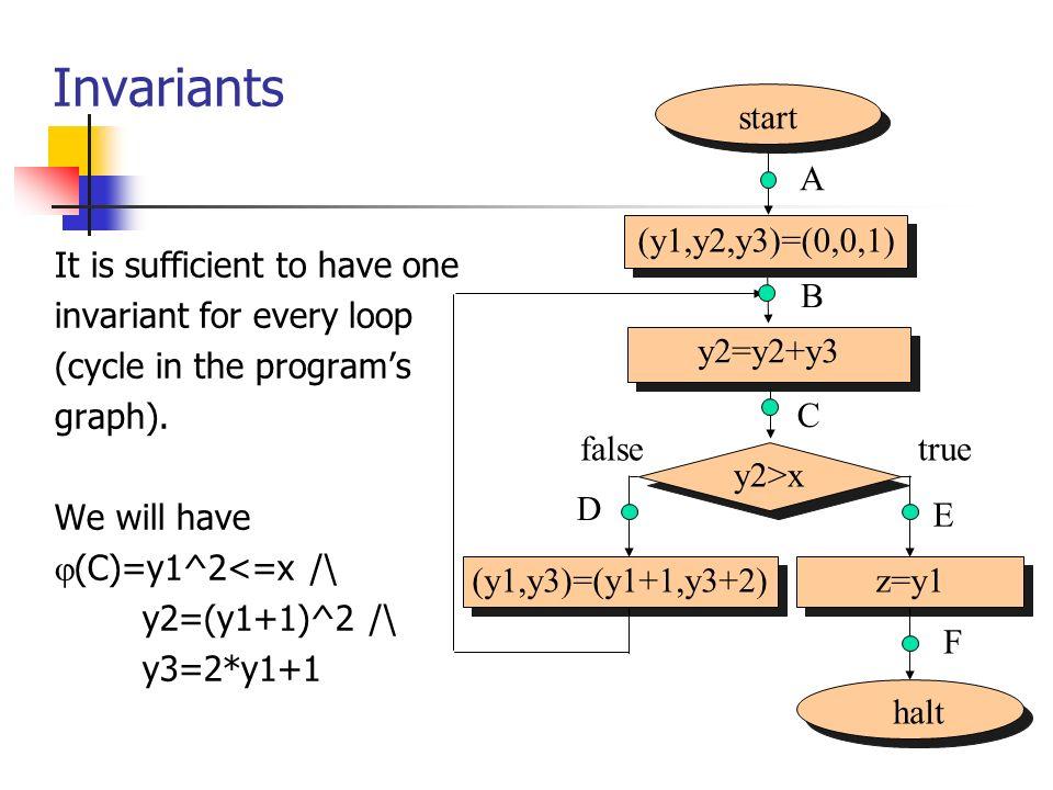 Invariants start (y1,y2,y3)=(0,0,1) A halt y2>x (y1,y3)=(y1+1,y3+2)