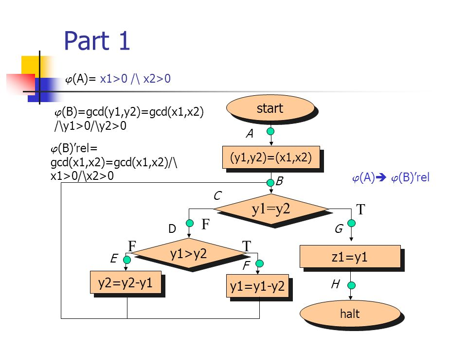 Part 1 y1=y2 T F F T start y1>y2 z1=y1 y2=y2-y1 y1=y1-y2
