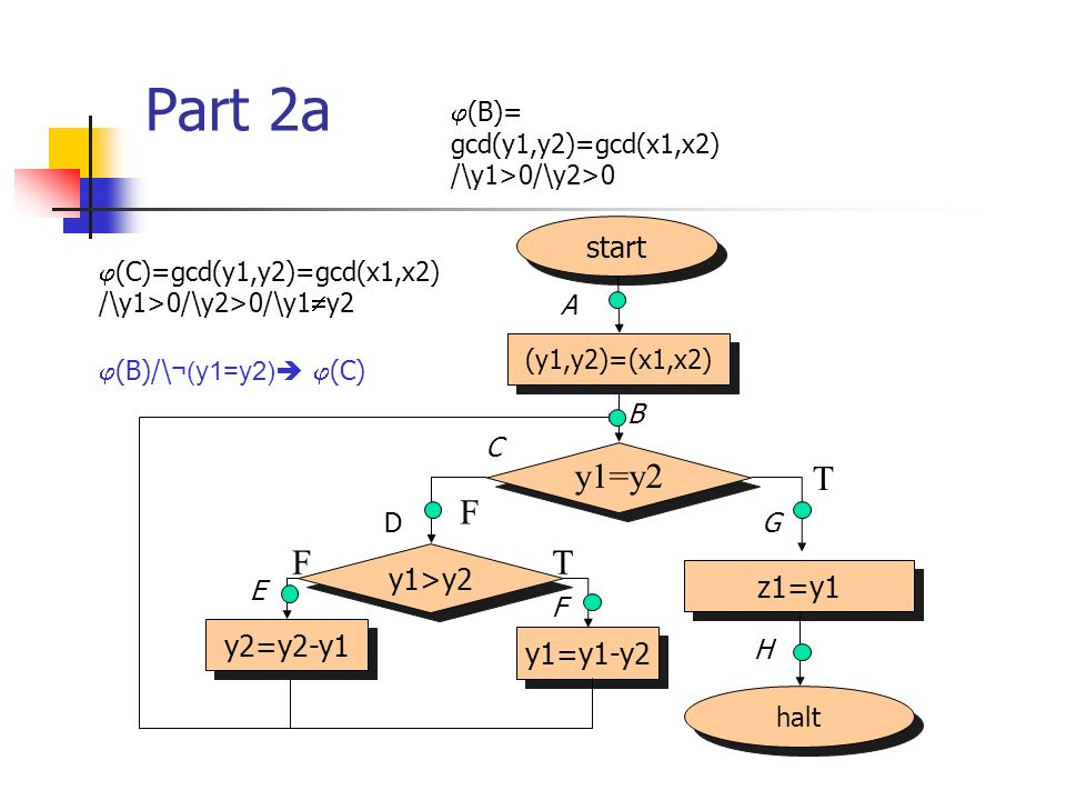 Part 2a y1=y2 T F F T start y1>y2 z1=y1 y2=y2-y1 y1=y1-y2