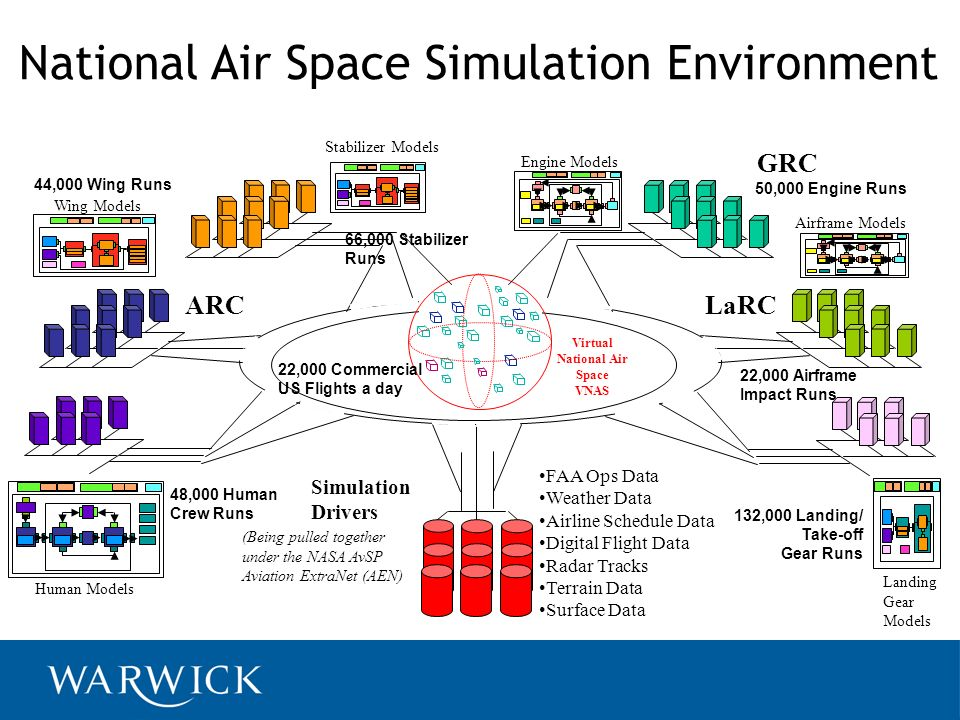 National Air Space Simulation Environment