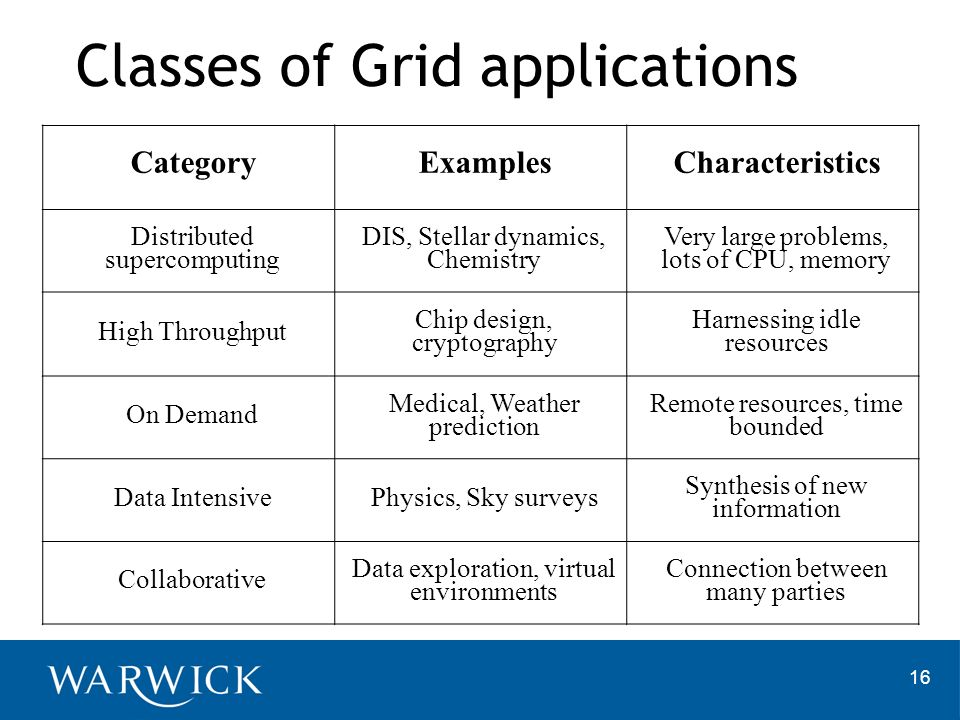 Classes of Grid applications