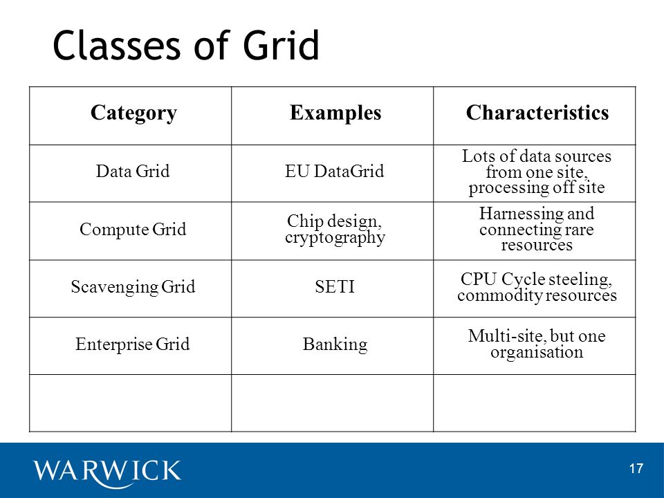 Classes of Grid Category Examples Characteristics Data Grid
