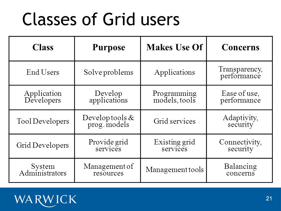 Classes of Grid users Class Purpose Makes Use Of Concerns End Users