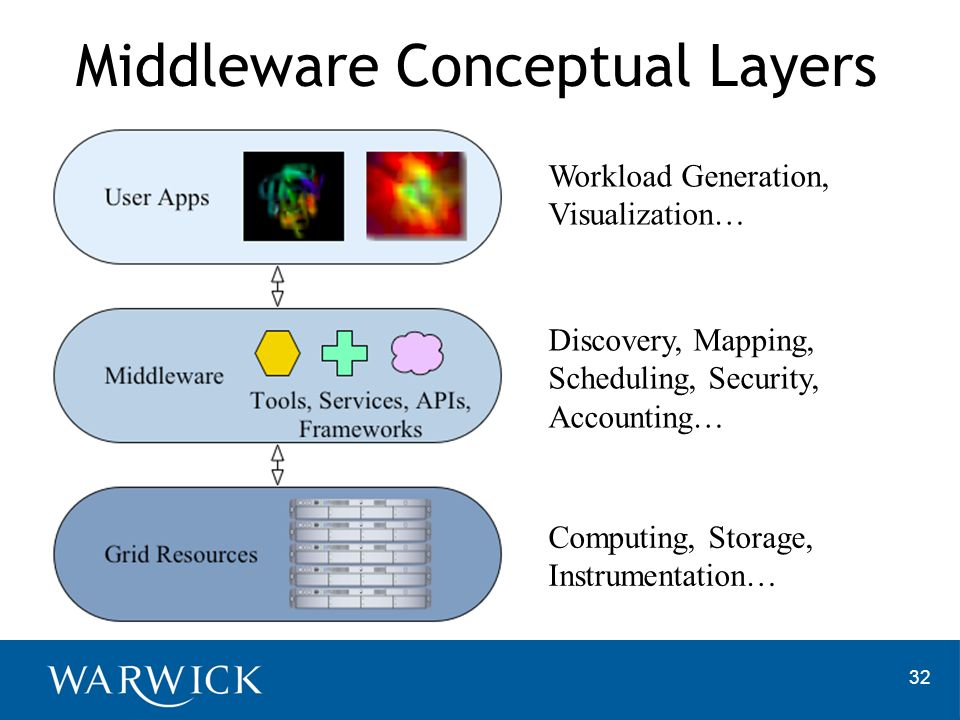 Middleware Conceptual Layers