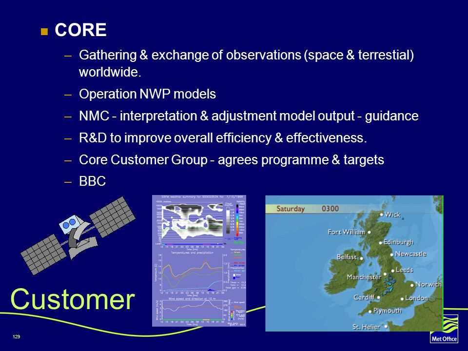 CORE Gathering & exchange of observations (space & terrestial) worldwide. Operation NWP models.
