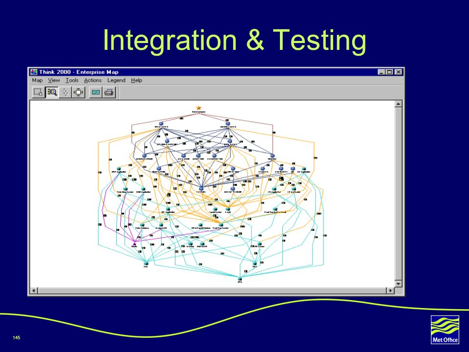 Integration & Testing