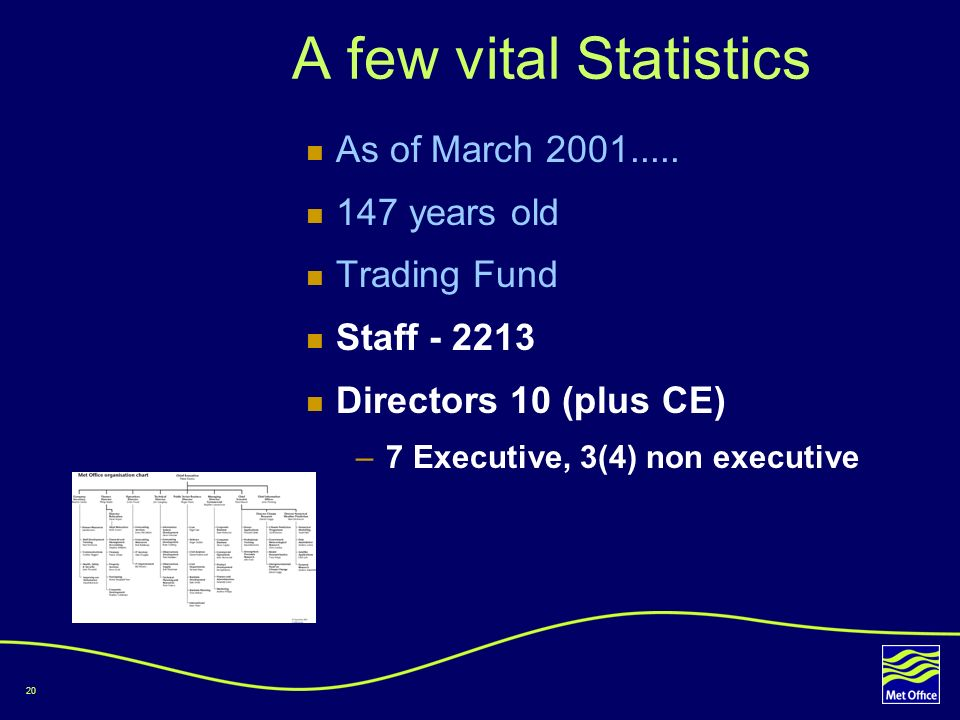 A few vital Statistics As of March 2001..... 147 years old