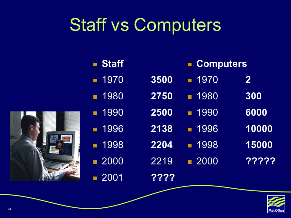 Staff vs Computers Staff 1970 3500 1980 2750 1990 2500 1996 2138