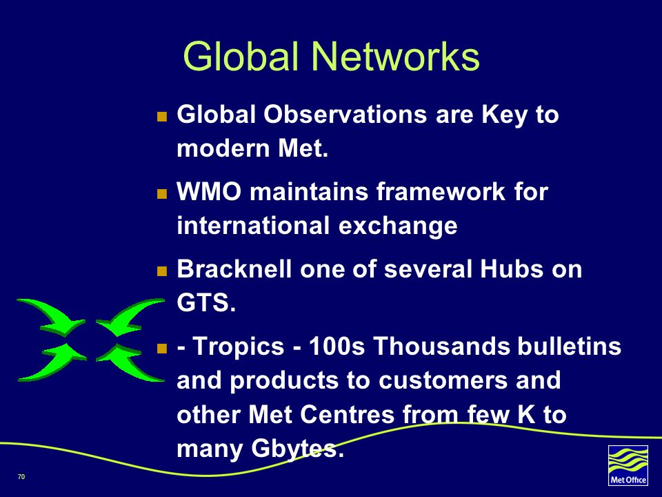 Global Networks Global Observations are Key to modern Met.