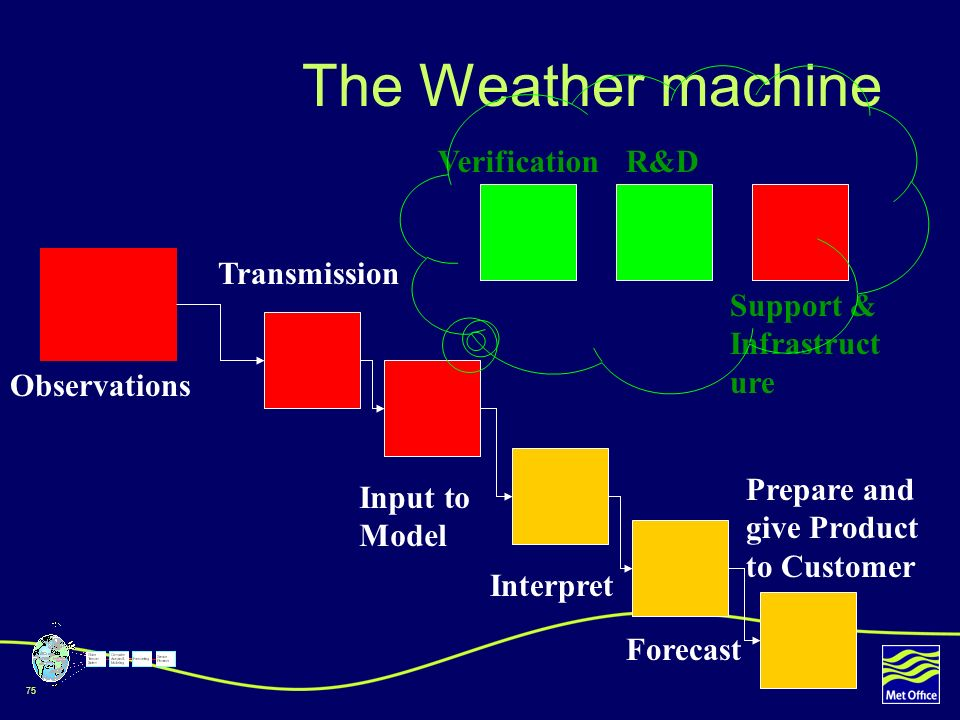 The Weather machine Verification R&D Transmission
