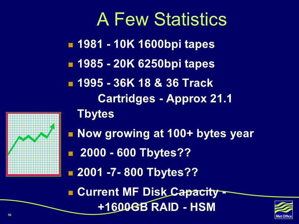 A Few Statistics 1981 - 10K 1600bpi tapes 1985 - 20K 6250bpi tapes