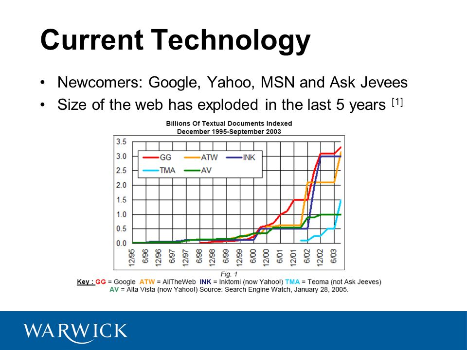 Current Technology Newcomers: Google, Yahoo, MSN and Ask Jevees