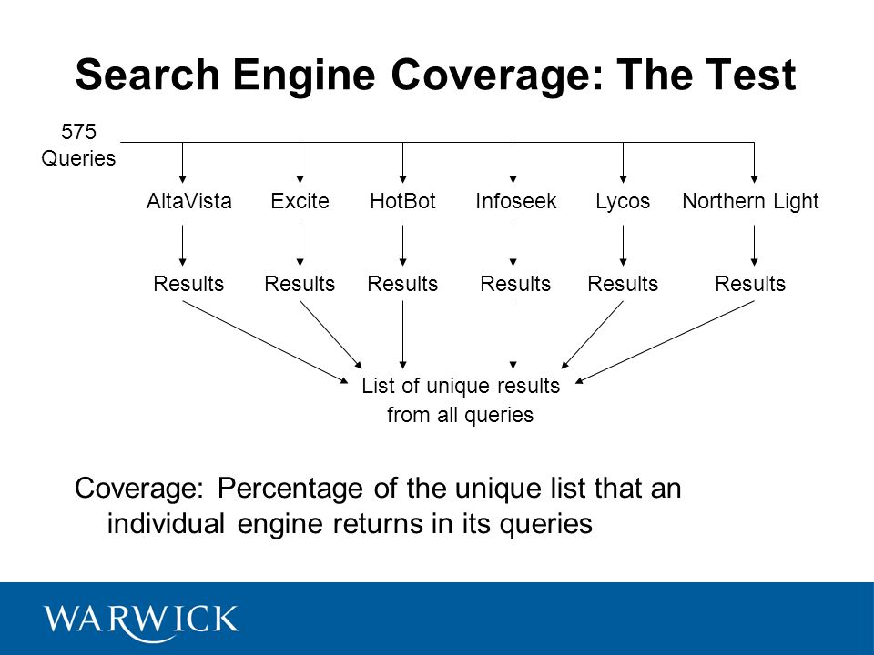 Search Engine Coverage: The Test