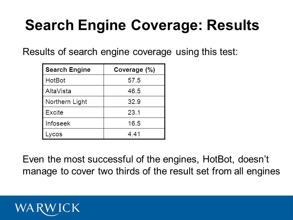 Search Engine Coverage: Results