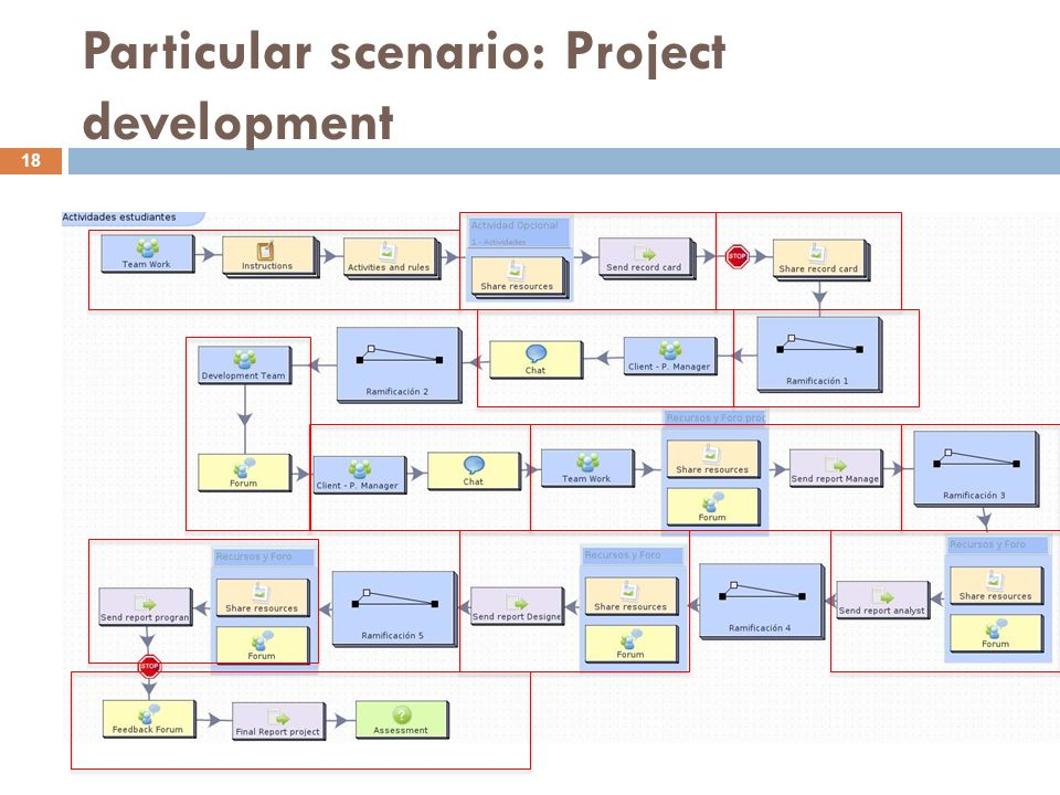 Particular scenario: Project development