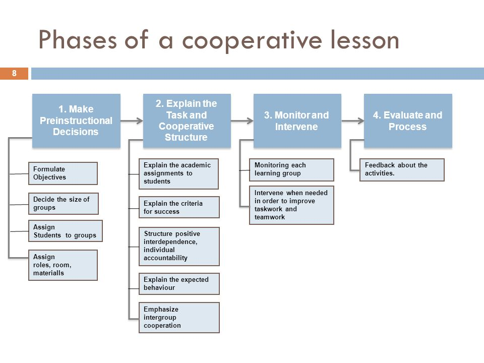 Phases of a cooperative lesson