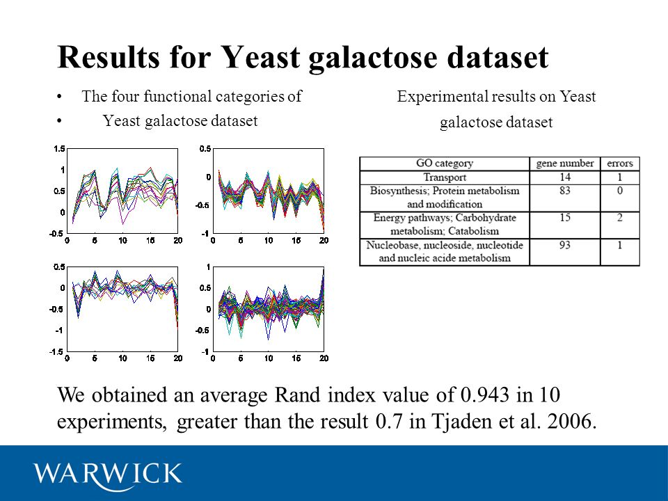 Results for Yeast galactose dataset