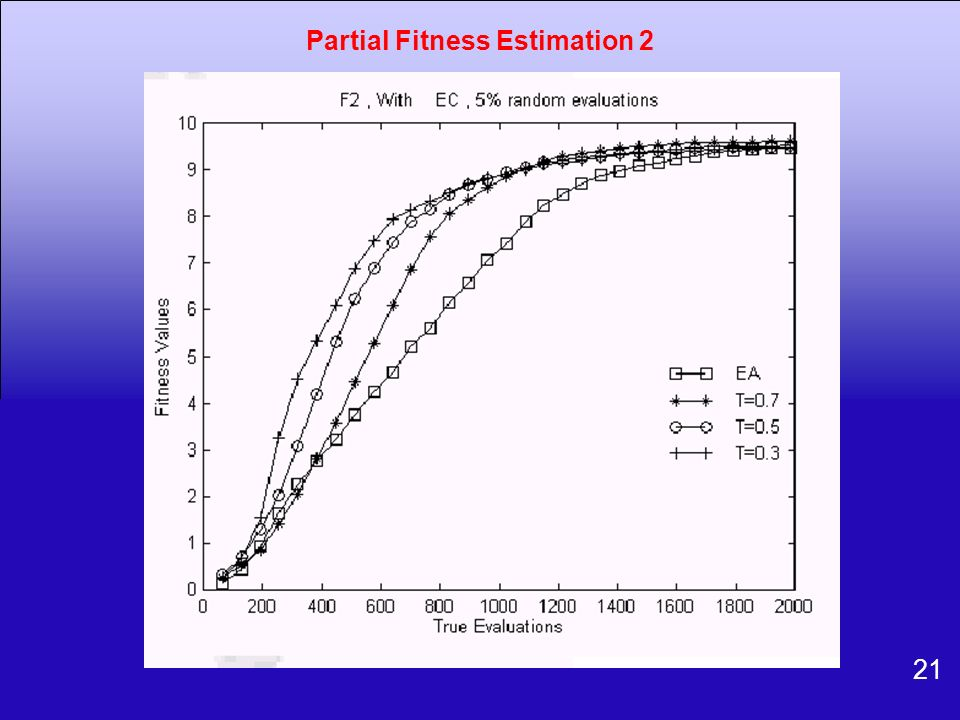 Partial Fitness Estimation 2