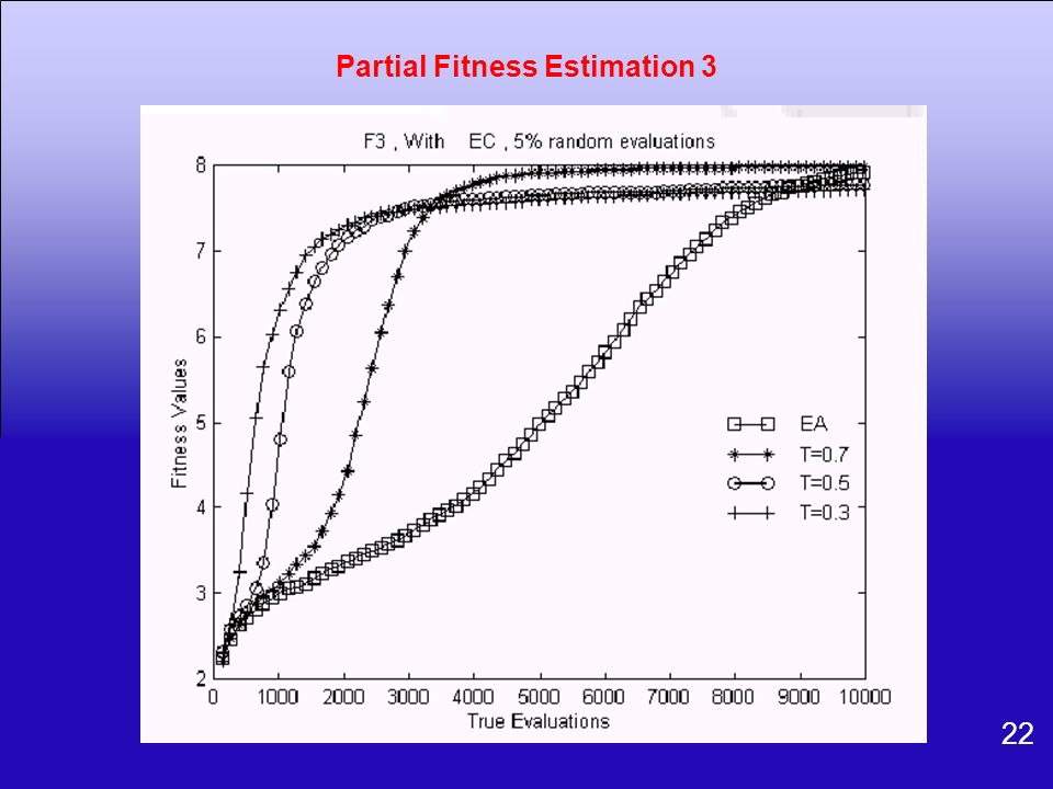Partial Fitness Estimation 3