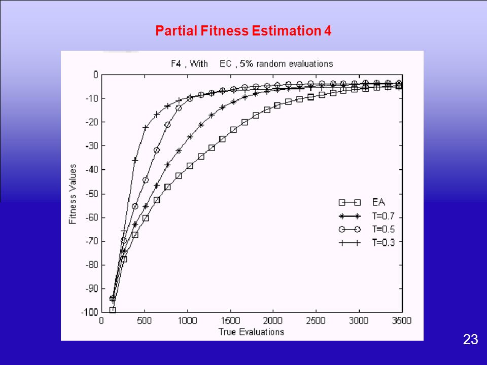 Partial Fitness Estimation 4