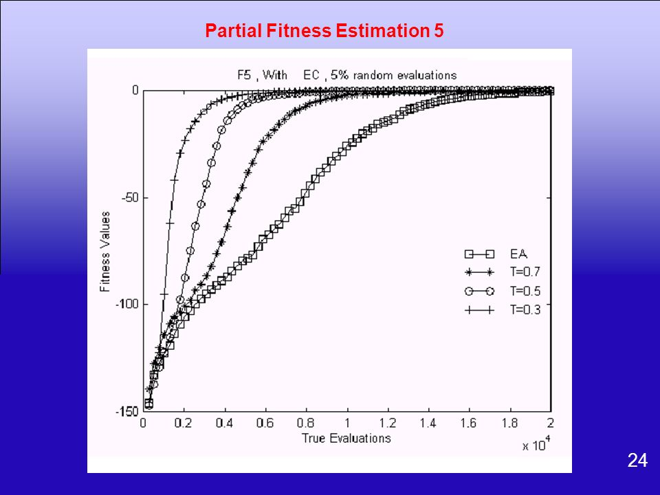 Partial Fitness Estimation 5