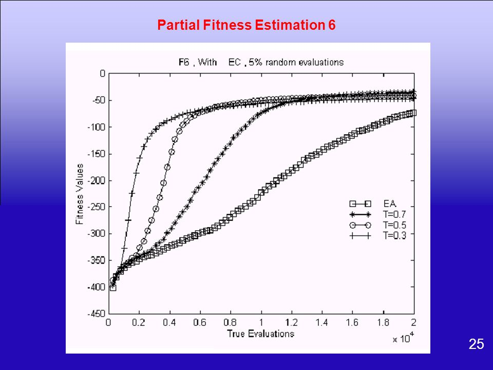 Partial Fitness Estimation 6