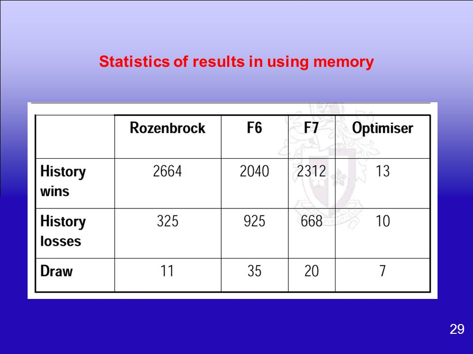 Statistics of results in using memory